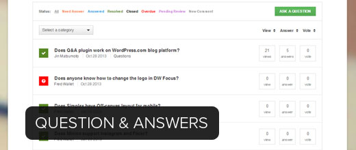 Question & Answer Website - wordpress Futures Creation